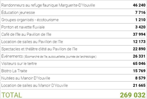 Tableau des frequentations sur Ile St-Bernard par secteur visuel ville Chateauguay