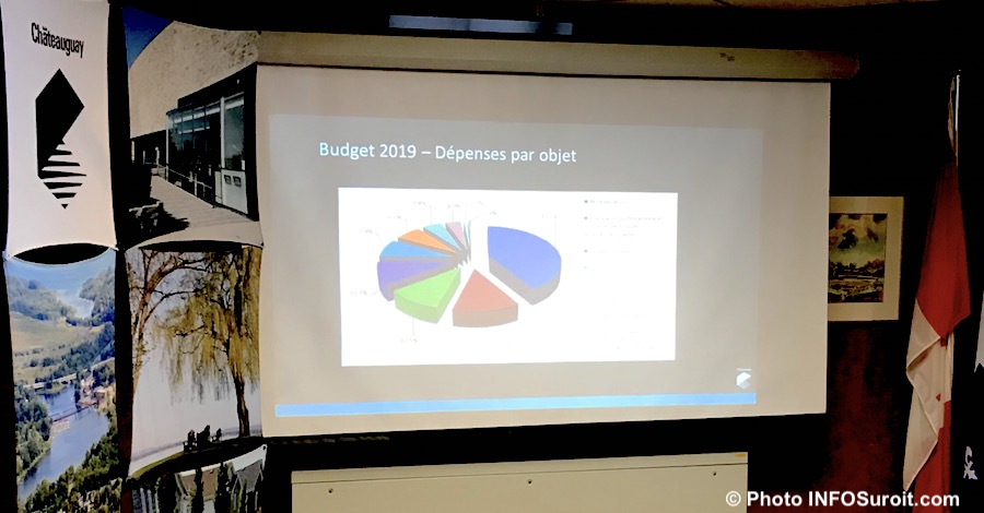 Budget 2019 Ville Chateauguay presentation 27nov2018 photo INFOSuroit