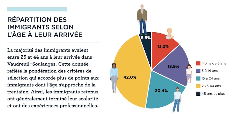 Tableau repartition des immigrants selon age de leur arrivee Document Apercu Diversite 2018 de DEV Vaudreuil-Soulanges