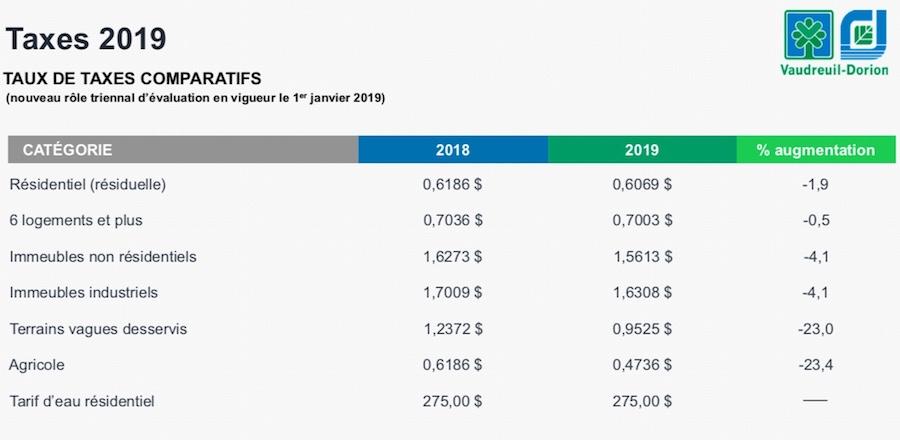 Previsions budgetaires Ville Vaudreuil-Dorion Tableau Taux de taxes comparatifs