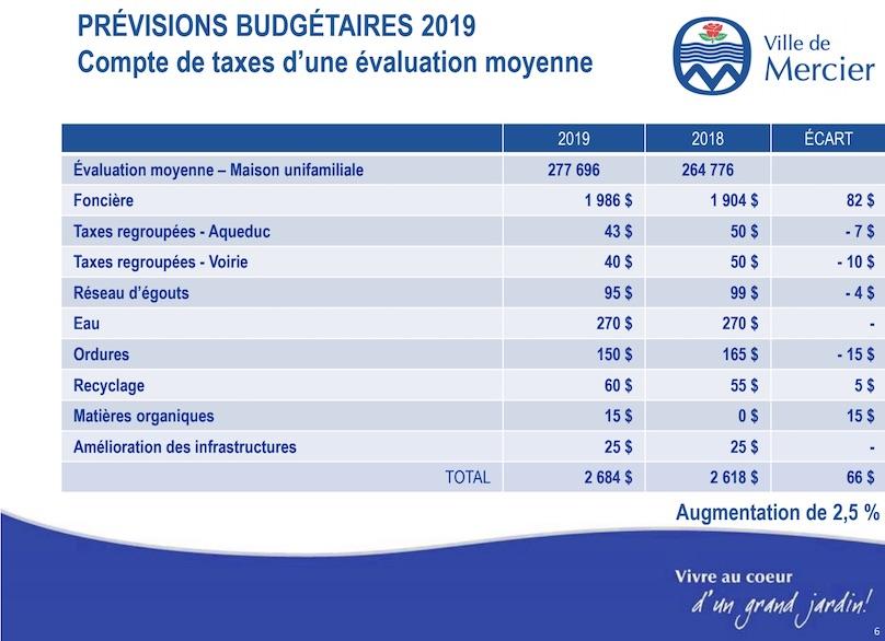 Tableau previsions budgetaires 2019 Ville de Mercier compte de taxes page 6