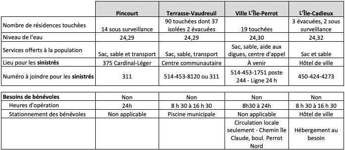 inondations-carte-MRCVS-24042019-Pincourt-Terrasse-Vaudreuil-Ile-Perrot-et-Ile-Cadieux