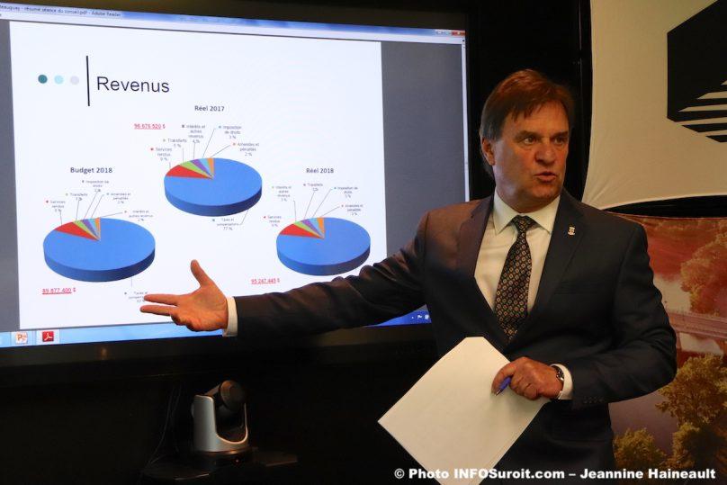 presentation etats financiers 2018 Ville Chateauguay maire PPRouthier photo JH INFOSuroit