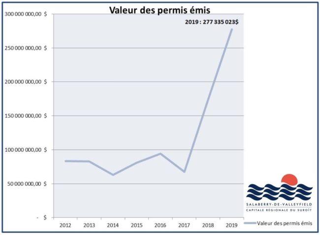 graphique Valeur des permis 2012-2019 Ville Salaberry-de-Valleyfield